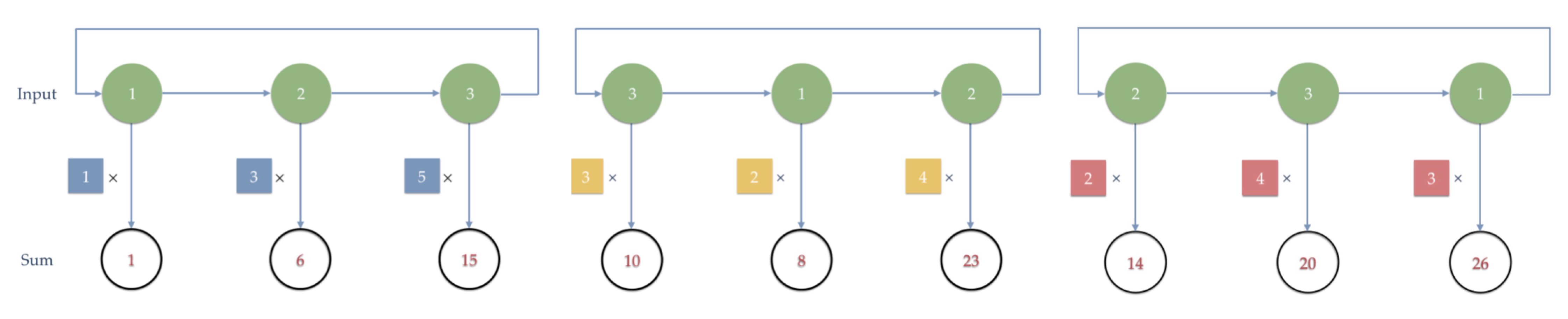 Bitwise Neural Networks on FPGA: High-Speed and Low-Power